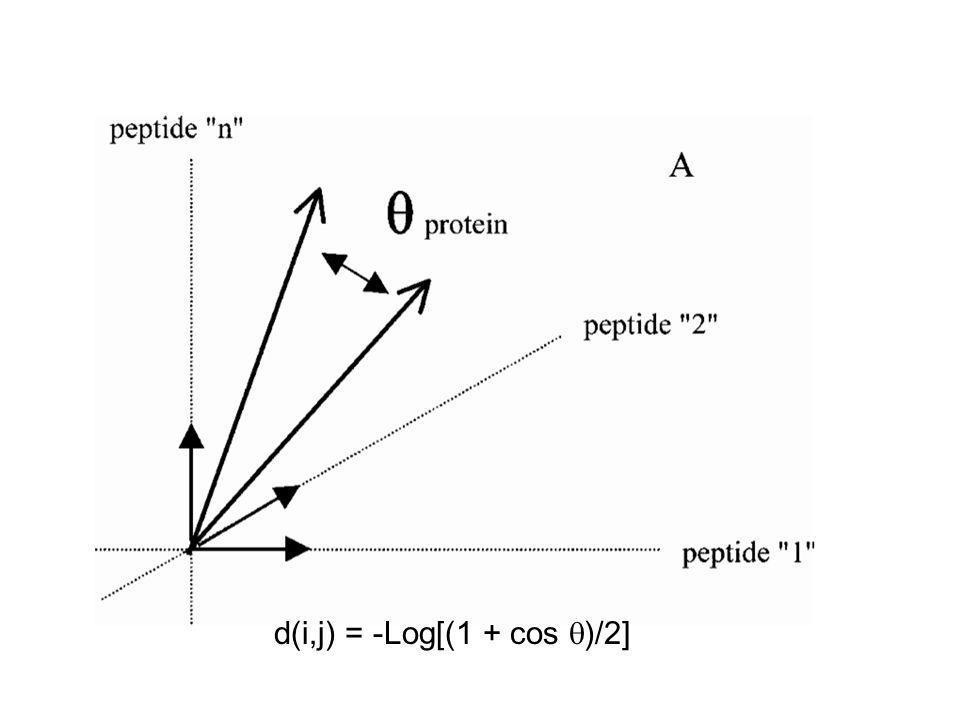 d(i,j) = -Log[(1 + cos )/2]